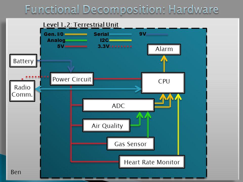 CPU Power Circuit ADC Air Quality Gas Sensor Battery Level 1.2: Terrestrial Unit Alarm 5V3.3V I2C Serial Analog Gen.
