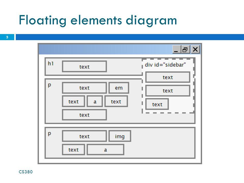 Floating elements diagram CS380 3