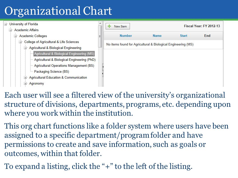 Organizational Chart Each user will see a filtered view of the university's organizational structure of divisions, departments, programs, etc. dependi