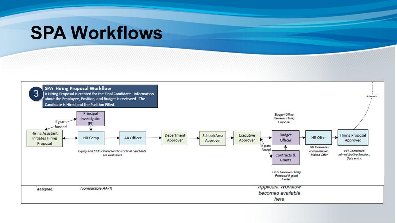 SPA Workflows