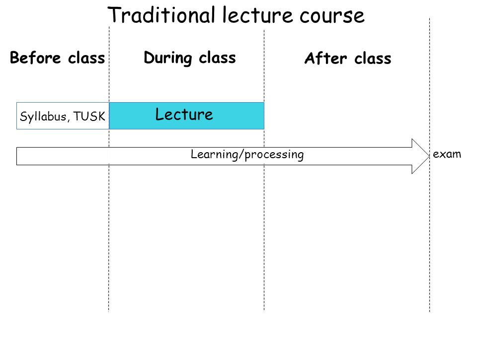 Lecture Syllabus, TUSK exam Before class During class After class Traditional lecture course