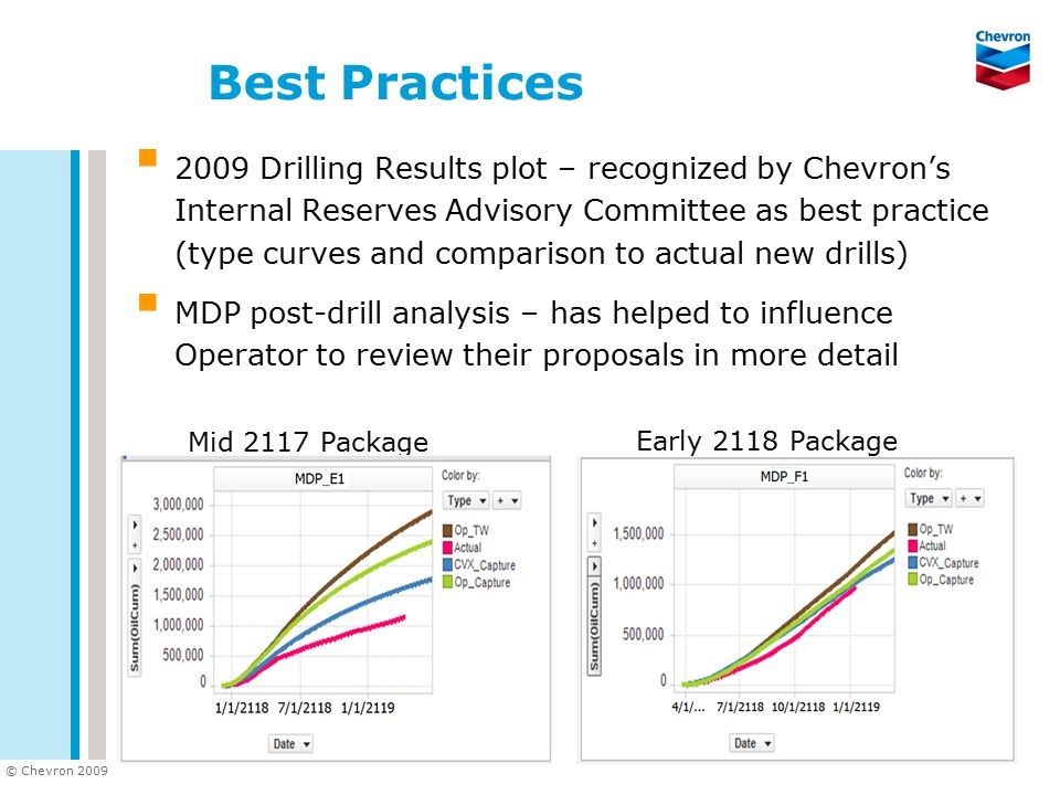 © Chevron 2009 Best Practices  2009 Drilling Results plot – recognized by Chevron's Internal Reserves Advisory Committee as best practice (type curve
