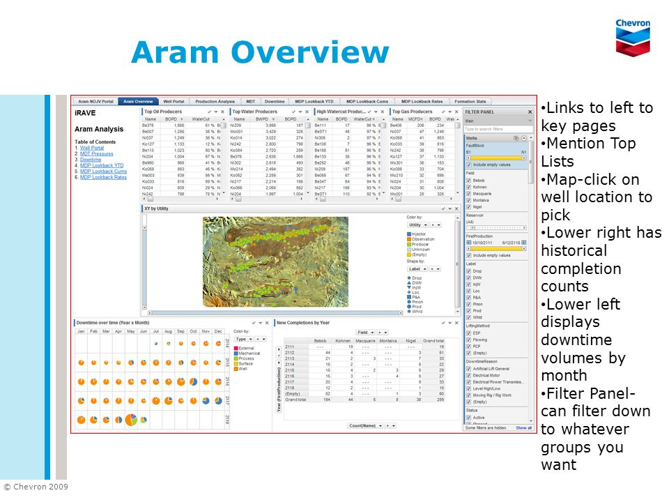 © Chevron 2009 Aram Overview Links to left to key pages Mention Top Lists Map-click on well location to pick Lower right has historical completion cou