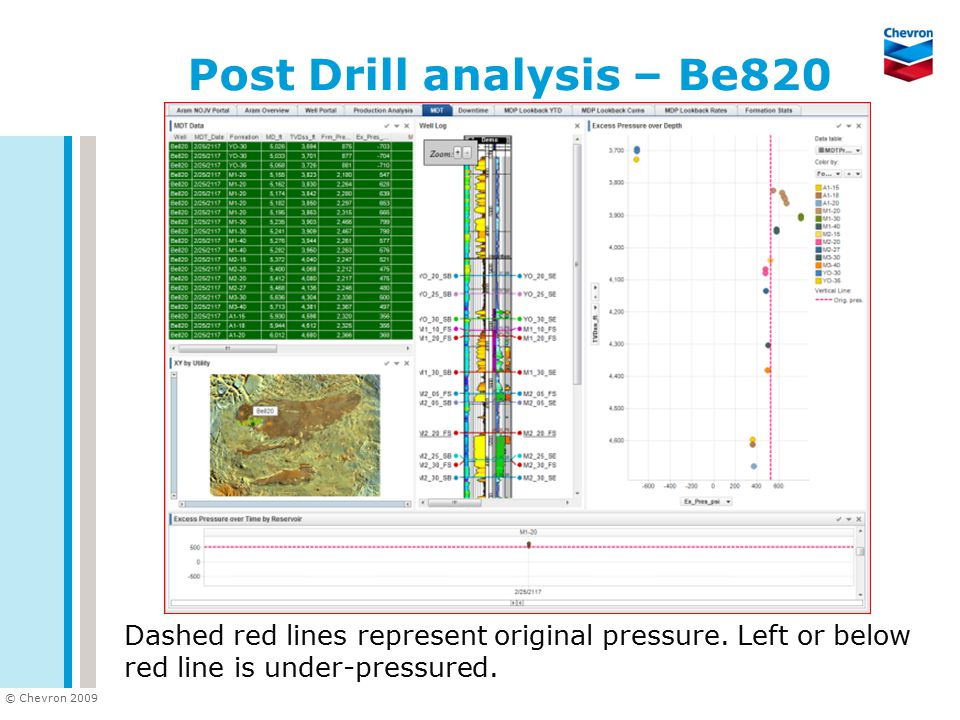 © Chevron 2009 Post Drill analysis – Be820 Dashed red lines represent original pressure. Left or below red line is under-pressured.