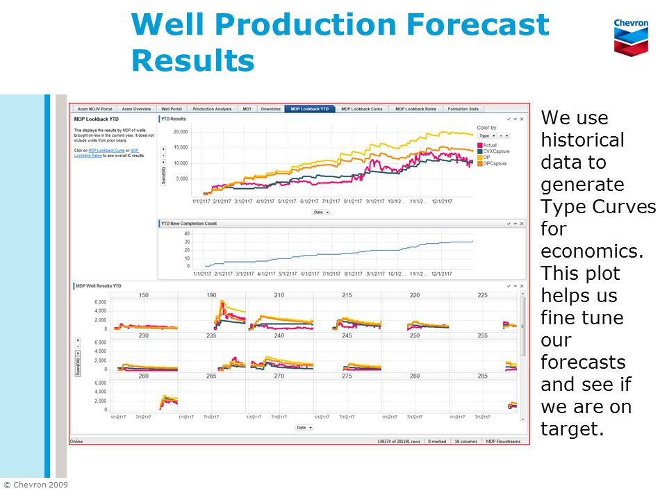 © Chevron 2009 Well Production Forecast Results We use historical data to generate Type Curves for economics.