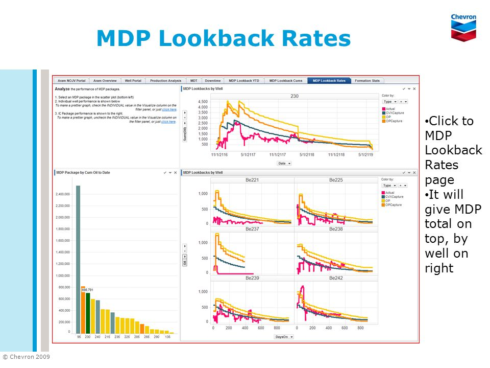 © Chevron 2009 MDP Lookback Rates Click to MDP Lookback Rates page It will give MDP total on top, by well on right