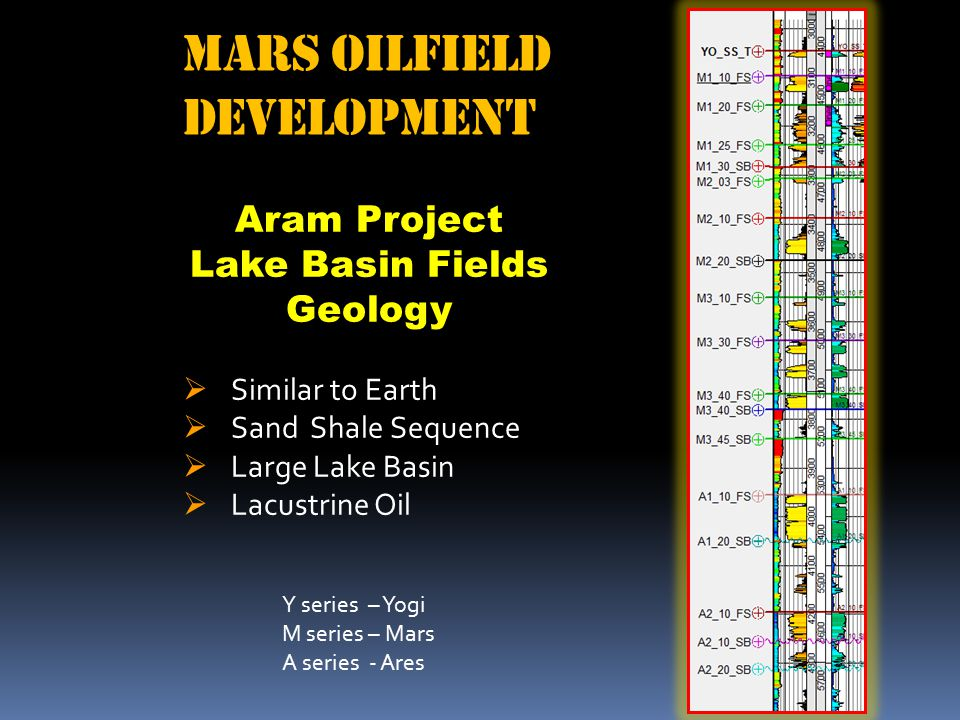 Aram Project Lake Basin Fields Geology  Similar to Earth  Sand Shale Sequence  Large Lake Basin  Lacustrine Oil Mars Oilfield Development Y series – Yogi M series – Mars A series - Ares