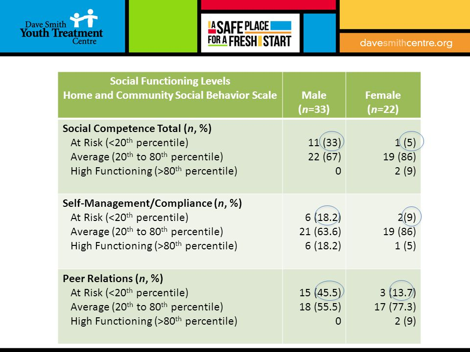 Results Social Functioning Levels Home and Community Social Behavior ScaleMale (n=33) Female (n=22) Social Competence Total (n, %) At Risk (<20 th percentile) Average (20 th to 80 th percentile) High Functioning (>80 th percentile) 11 (33) 22 (67) 0 1 (5) 19 (86) 2 (9) Self-Management/Compliance (n, %) At Risk (<20 th percentile) Average (20 th to 80 th percentile) High Functioning (>80 th percentile) 6 (18.2) 21 (63.6) 6 (18.2) 2(9) 19 (86) 1 (5) Peer Relations (n, %) At Risk (<20 th percentile) Average (20 th to 80 th percentile) High Functioning (>80 th percentile) 15 (45.5) 18 (55.5) 0 3 (13.7) 17 (77.3) 2 (9)