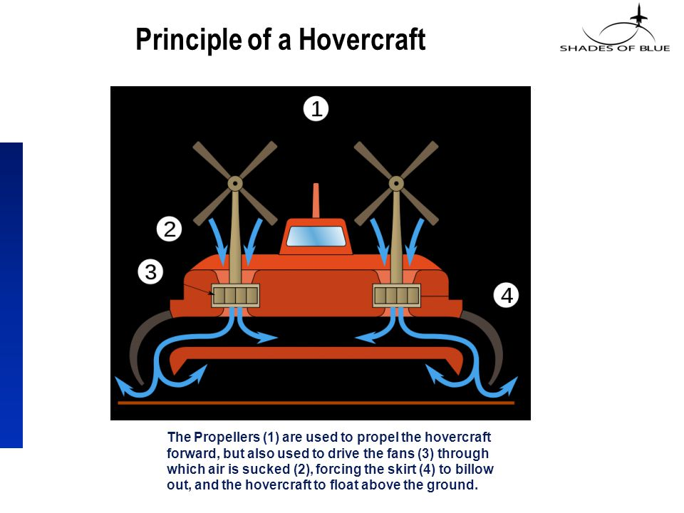 Principle of a Hovercraft The Propellers (1) are used to propel the hovercraft forward, but also used to drive the fans (3) through which air is sucked (2), forcing the skirt (4) to billow out, and the hovercraft to float above the ground.