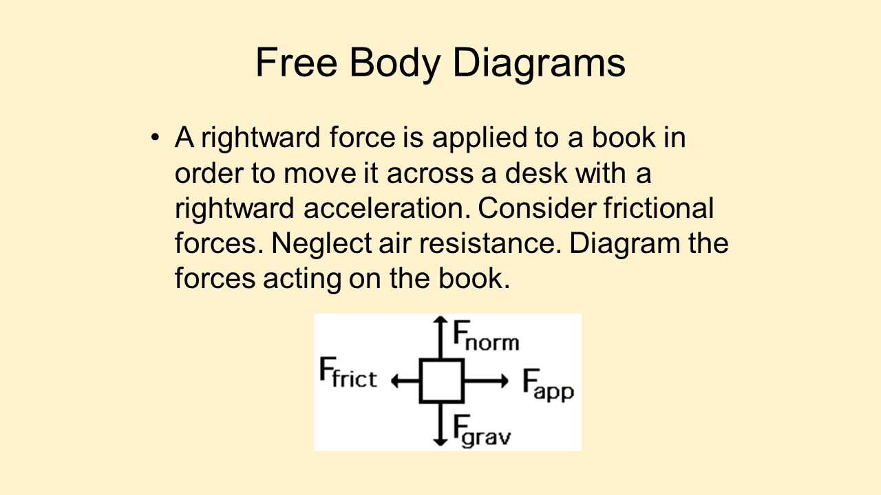 Free Body Diagrams A rightward force is applied to a book in order to move it across a desk with a rightward acceleration. Consider frictional forces.