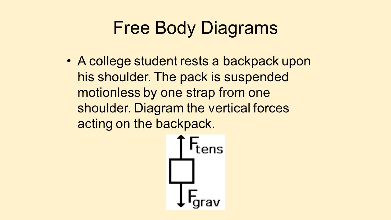 Free Body Diagrams A college student rests a backpack upon his shoulder. The pack is suspended motionless by one strap from one shoulder. Diagram the