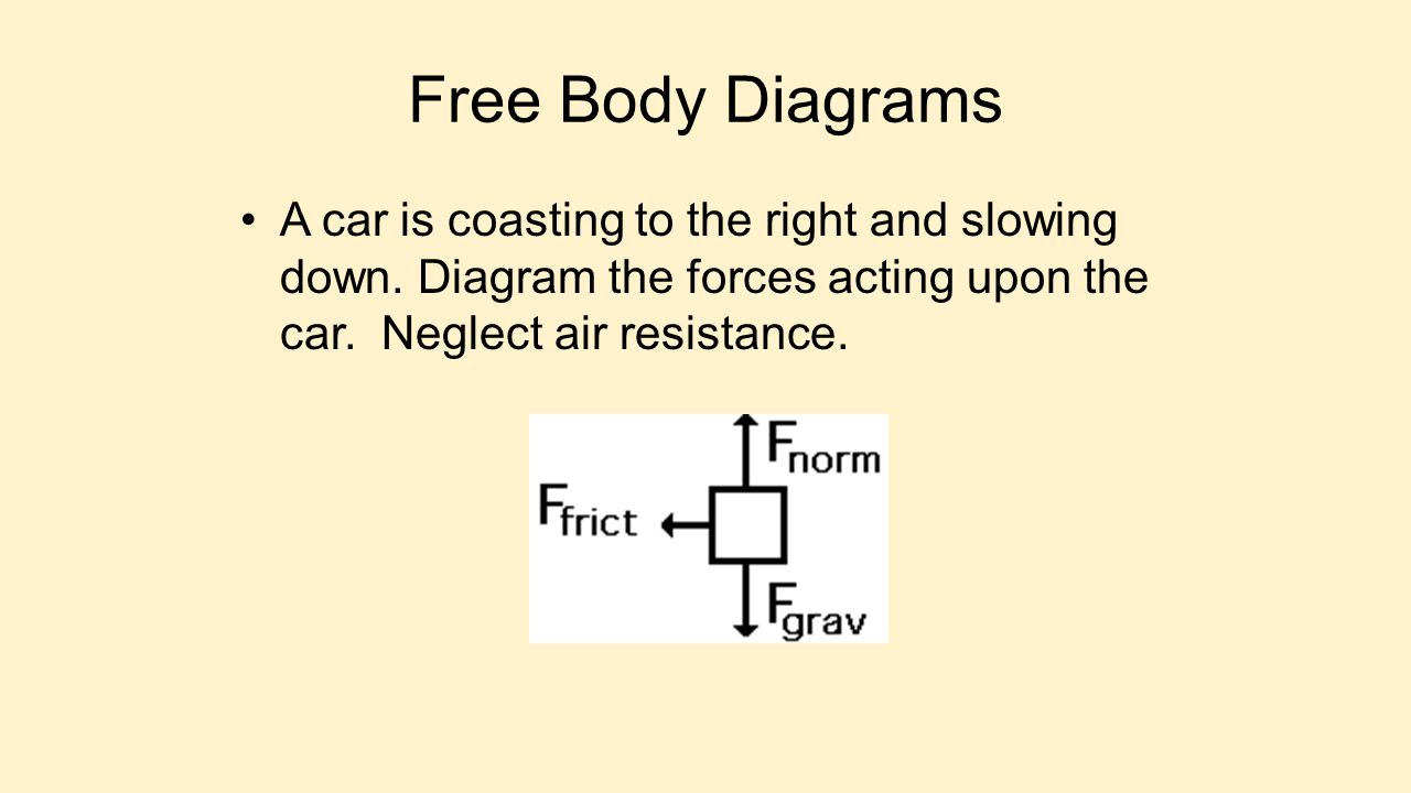 Free Body Diagrams A car is coasting to the right and slowing down. Diagram the forces acting upon the car. Neglect air resistance.