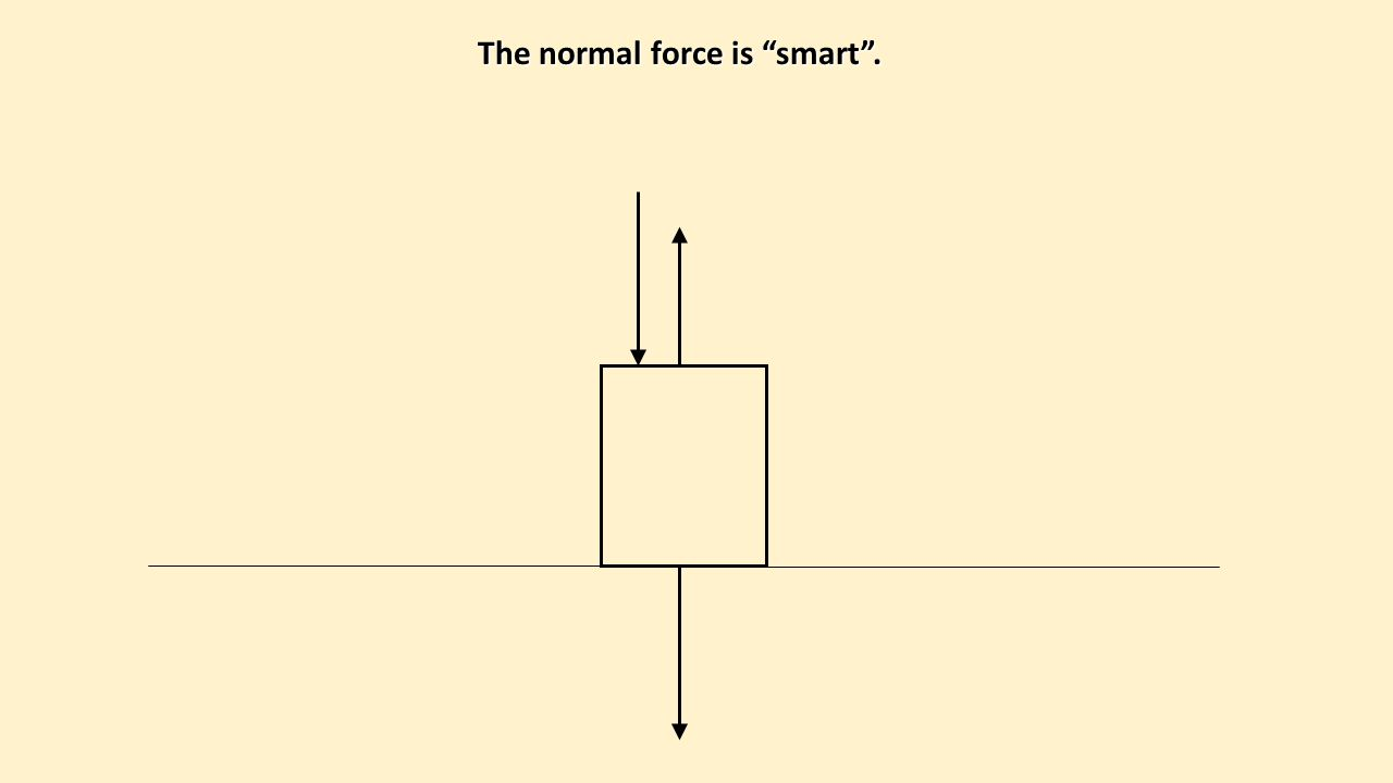 "The normal force is ""smart""."