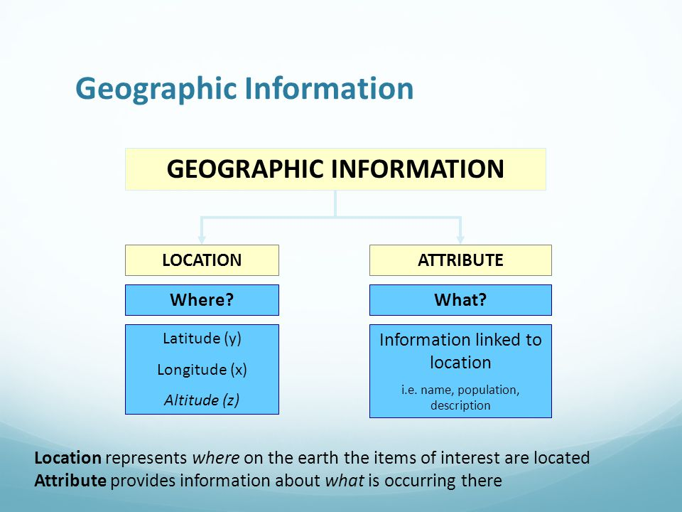 Geographic Information LOCATIONATTRIBUTE GEOGRAPHIC INFORMATION Where What.