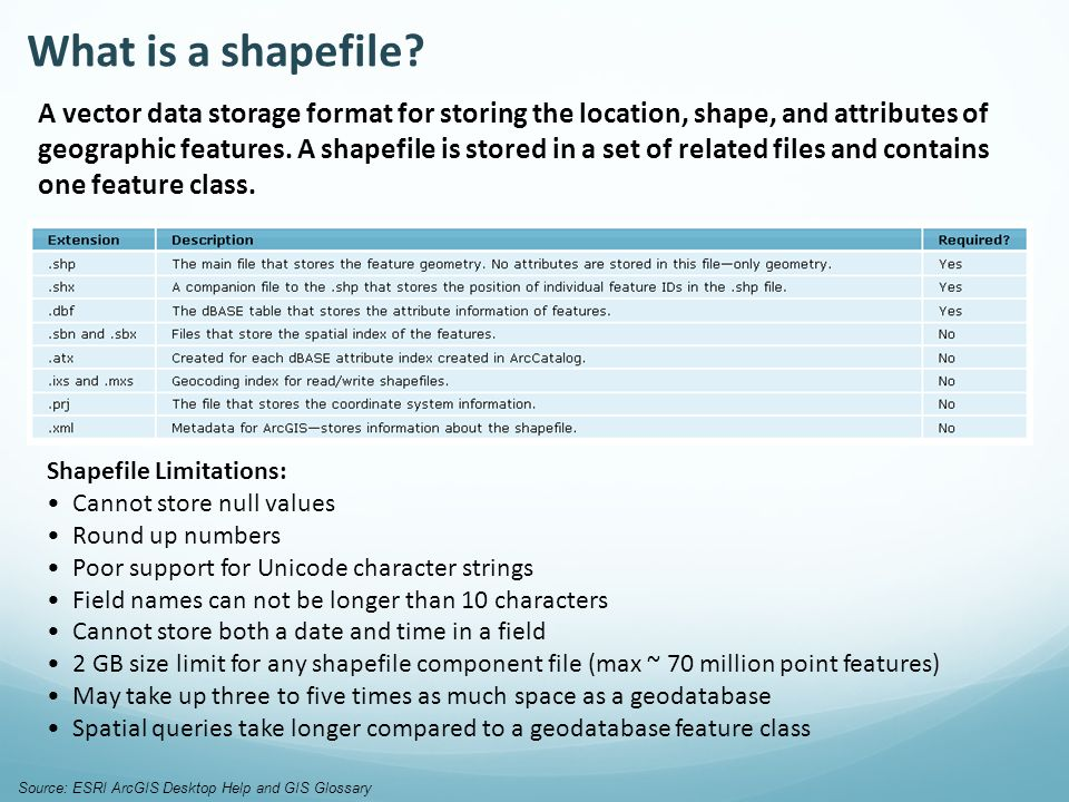 Shapefile Limitations: Cannot store null values Round up numbers Poor support for Unicode character strings Field names can not be longer than 10 characters Cannot store both a date and time in a field 2 GB size limit for any shapefile component file (max ~ 70 million point features) May take up three to five times as much space as a geodatabase Spatial queries take longer compared to a geodatabase feature class A vector data storage format for storing the location, shape, and attributes of geographic features.