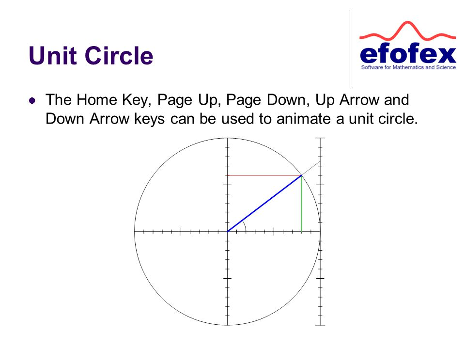 Unit Circle The Home Key, Page Up, Page Down, Up Arrow and Down Arrow keys can be used to animate a unit circle.