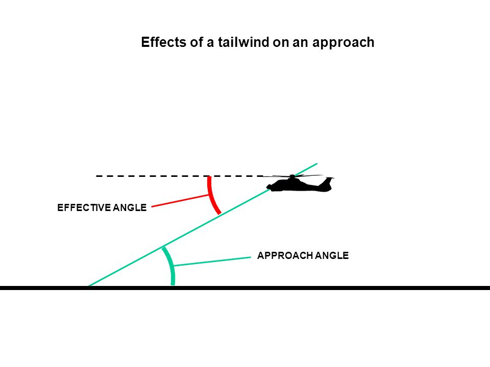 Effects of a tailwind on an approach EFFECTIVE ANGLE APPROACH ANGLE