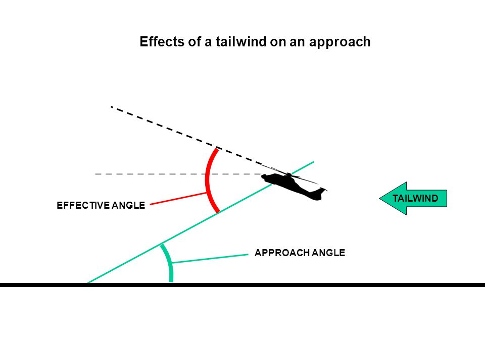 EFFECTIVE ANGLE APPROACH ANGLE TAILWIND Effects of a tailwind on an approach