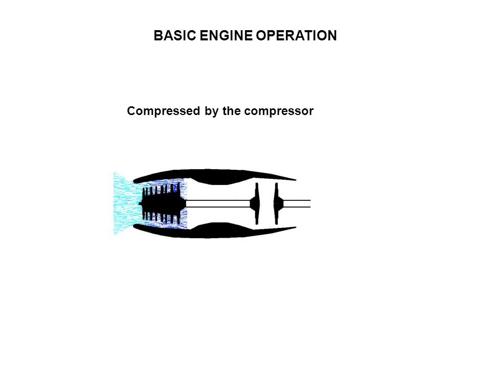 BASIC ENGINE OPERATION Compressed by the compressor