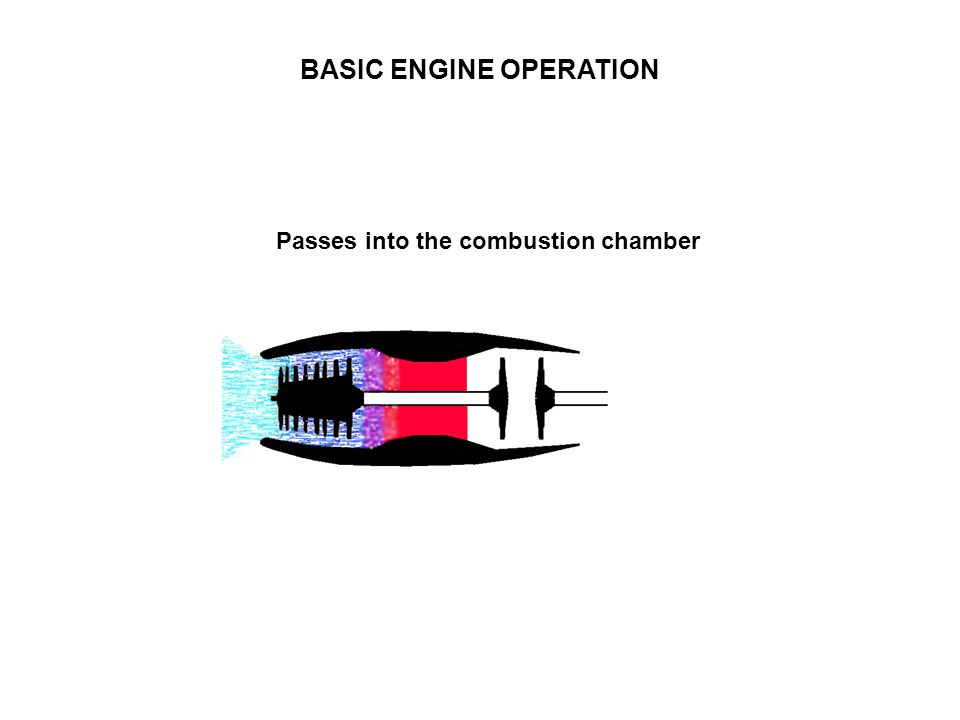 BASIC ENGINE OPERATION Passes into the combustion chamber