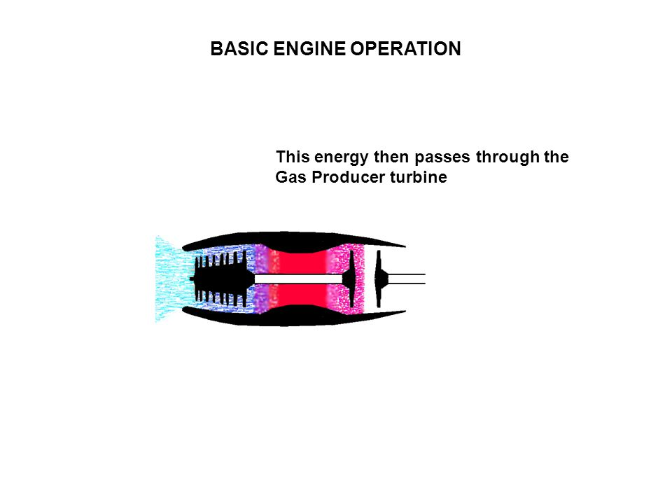 BASIC ENGINE OPERATION This energy then passes through the Gas Producer turbine