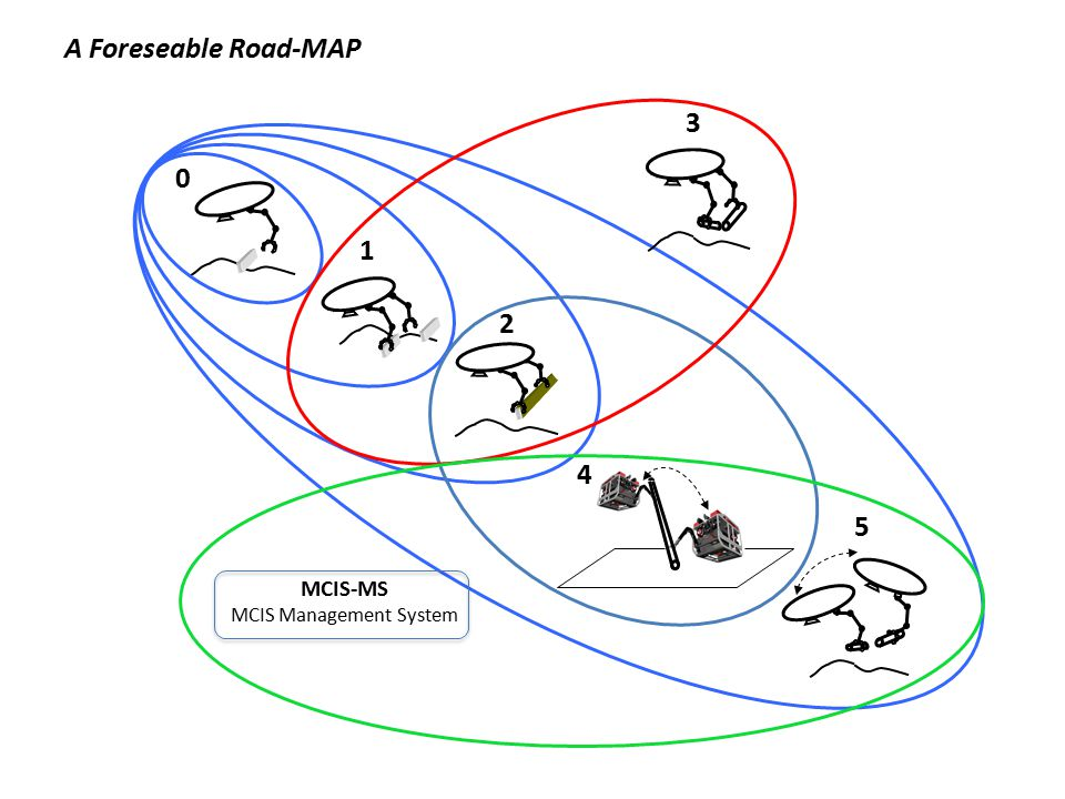 A Foreseable Road-MAP 0 1 2 3 4 5 MCIS-MS MCIS Management System