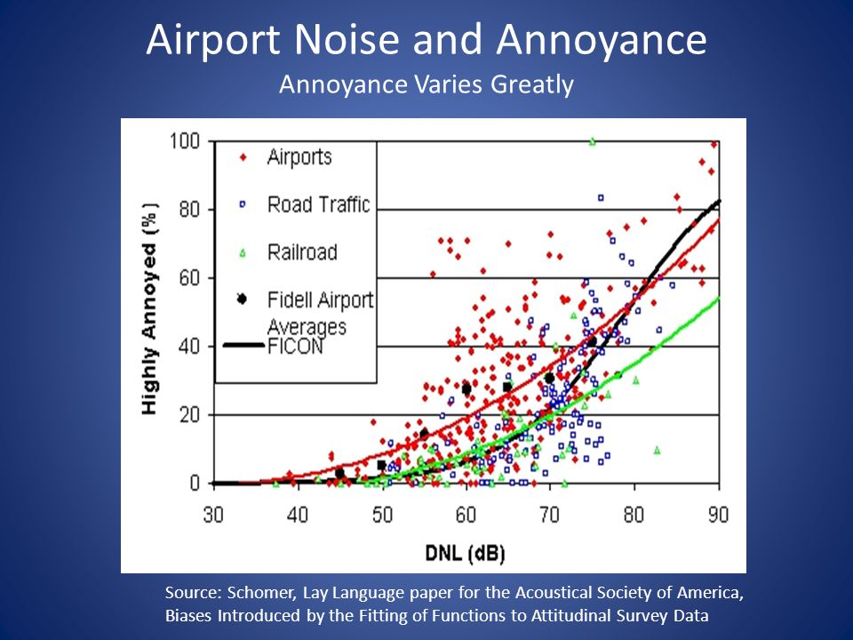 2004 FAA Report to Congress Nonmilitary Helicopter Urban Noise Study In general, there are a number of possible explanations for heightened community response to helicopter noise.