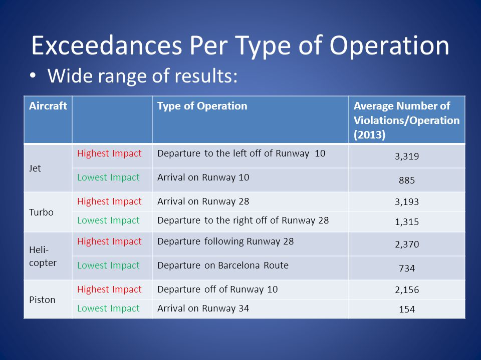 Exceedances Per Type of Operation Wide range of results: AircraftType of OperationAverage Number of Violations/Operation (2013) Jet Highest ImpactDeparture to the left off of Runway 10 3,319 Lowest ImpactArrival on Runway 10 885 Turbo Highest ImpactArrival on Runway 28 3,193 Lowest ImpactDeparture to the right off of Runway 28 1,315 Heli- copter Highest ImpactDeparture following Runway 28 2,370 Lowest ImpactDeparture on Barcelona Route 734 Piston Highest ImpactDeparture off of Runway 10 2,156 Lowest ImpactArrival on Runway 34 154