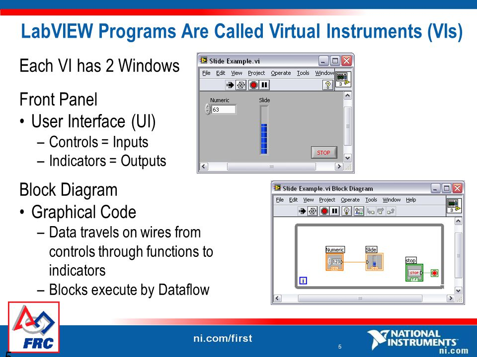 5 Each VI has 2 Windows Front Panel User Interface (UI) –Controls = Inputs –Indicators = Outputs Block Diagram Graphical Code –Data travels on wires from controls through functions to indicators –Blocks execute by Dataflow LabVIEW Programs Are Called Virtual Instruments (VIs) 5