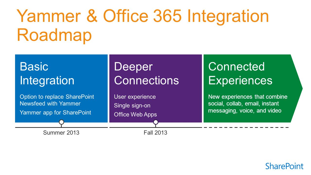 Basic Integration Option to replace SharePoint Newsfeed with Yammer Yammer app for SharePoint Connected Experiences New experiences that combine social, collab, email, instant messaging, voice, and video Deeper Connections User experience Single sign-on Office Web Apps Summer 2013Fall 2013
