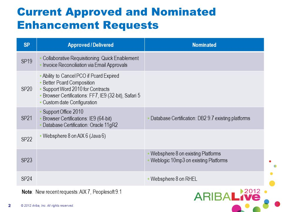 Current Approved and Nominated Enhancement Requests Note : New recent requests: AIX 7, Peoplesoft 9.1 SPApproved / DeliveredNominated SP19 Collaborati