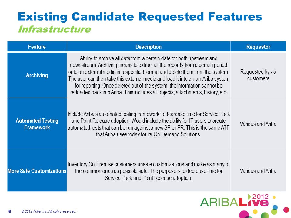 Existing Candidate Requested Features Infrastructure FeatureDescription Requestor Archiving Ability to archive all data from a certain date for both u