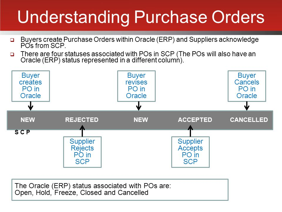 Understanding Purchase Orders  Buyers create Purchase Orders within Oracle (ERP) and Suppliers acknowledge POs from SCP.  There are four statuses as