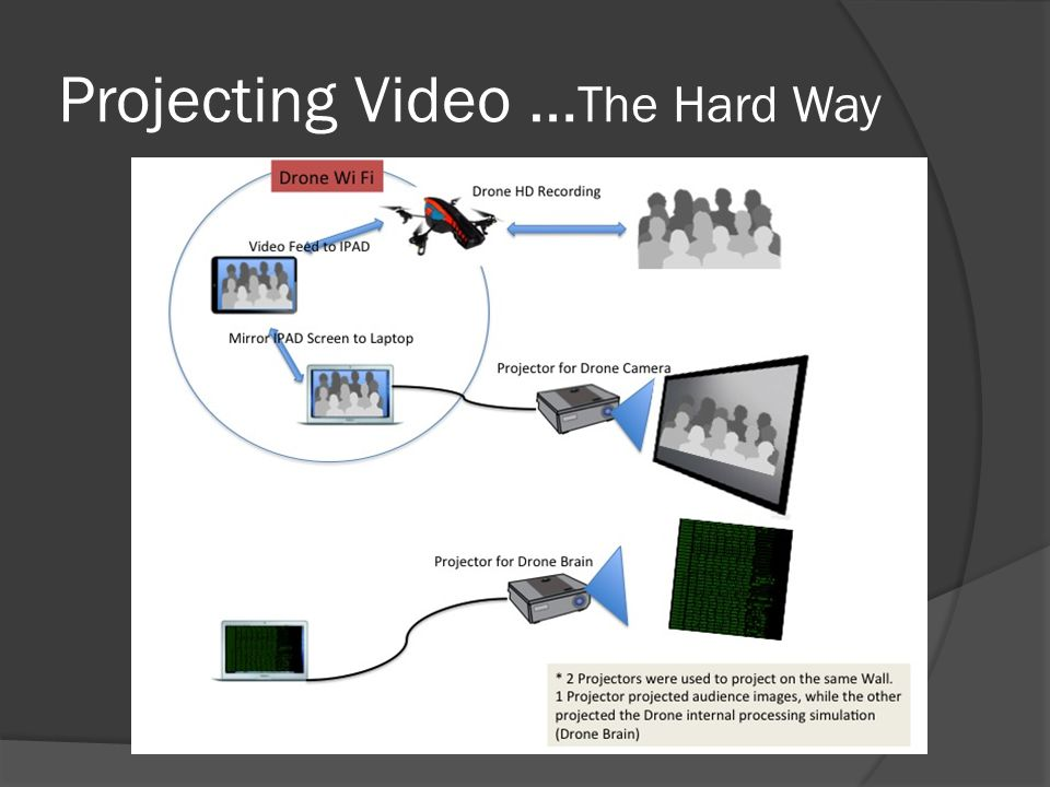 Projecting Video … The Hard Way