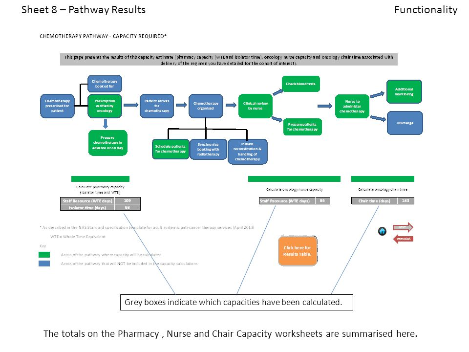 Sheet 8 – Pathway Results Grey boxes indicate which capacities have been calculated.