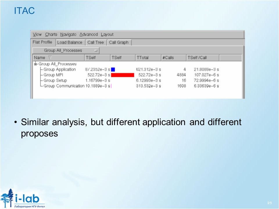 ITAC 25 Similar analysis, but different application and different proposes