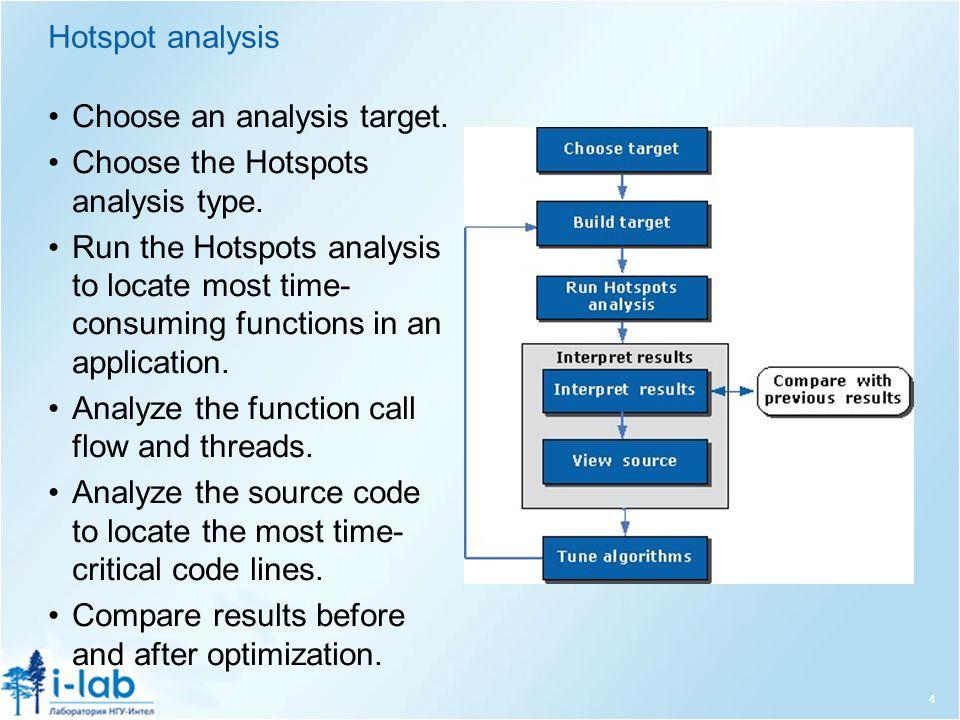 Hotspot analysis Choose an analysis target. Choose the Hotspots analysis type.