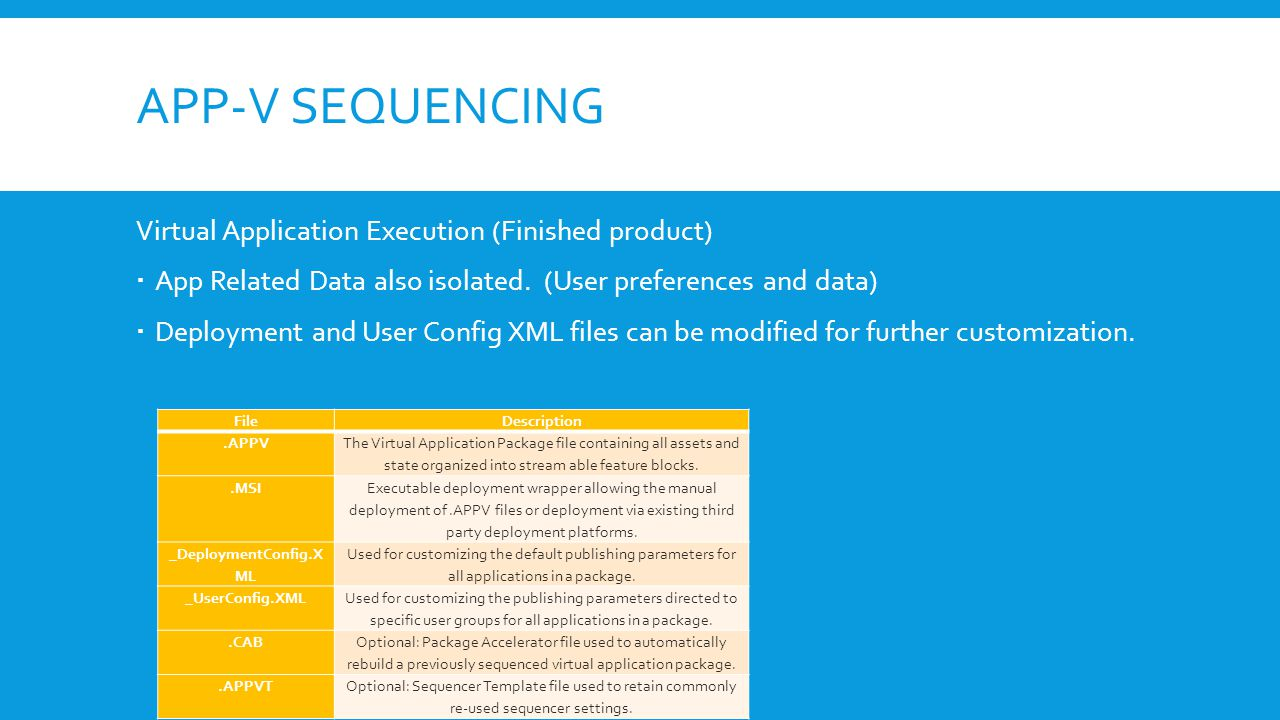 APP-V SEQUENCING Virtual Application Execution (Finished product)  App Related Data also isolated.