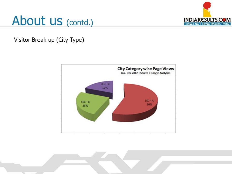 About us (contd.) Visitor Break up (City Type)