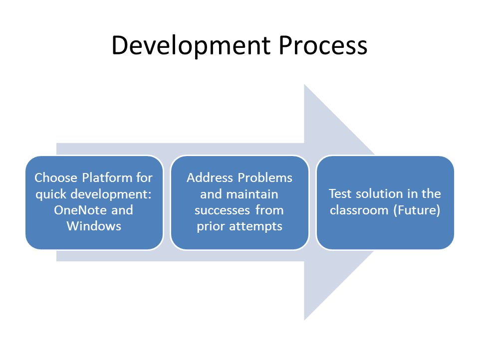 Development Process Choose Platform for quick development: OneNote and Windows Address Problems and maintain successes from prior attempts Test solution in the classroom (Future)