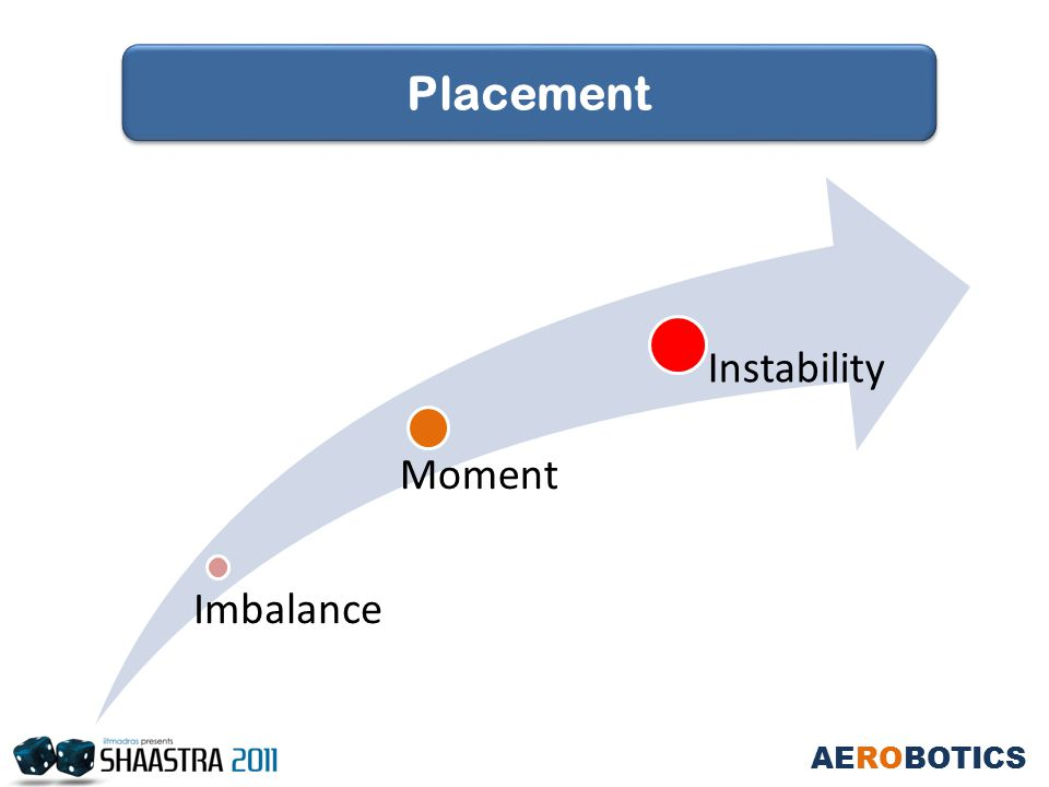 Imbalance Moment Instability AEROBOTICS Placement
