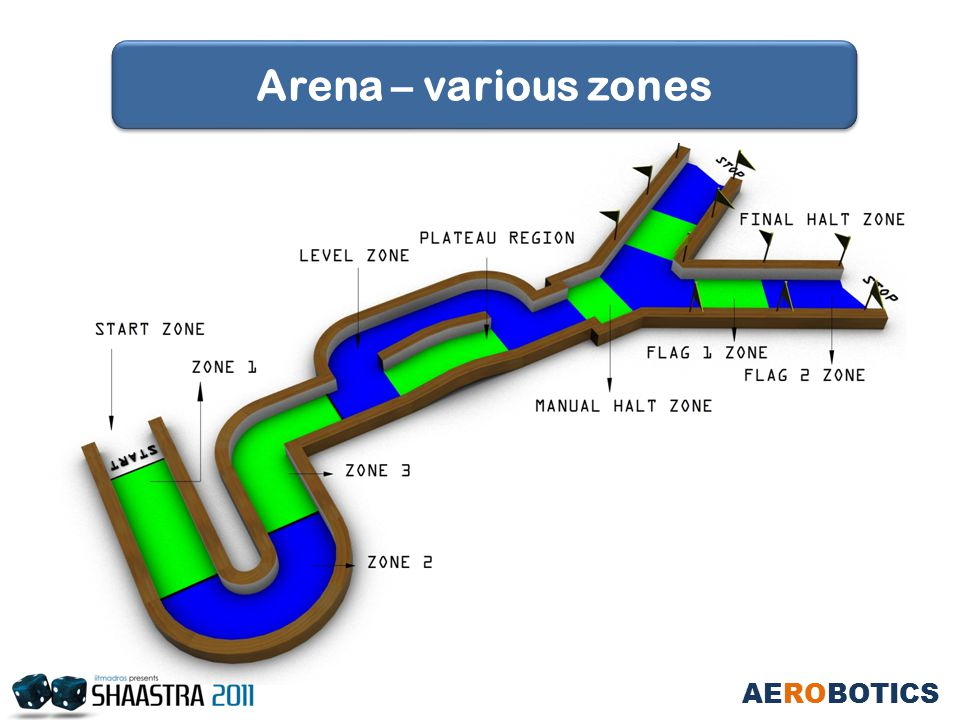 AEROBOTICS Arena – various zones