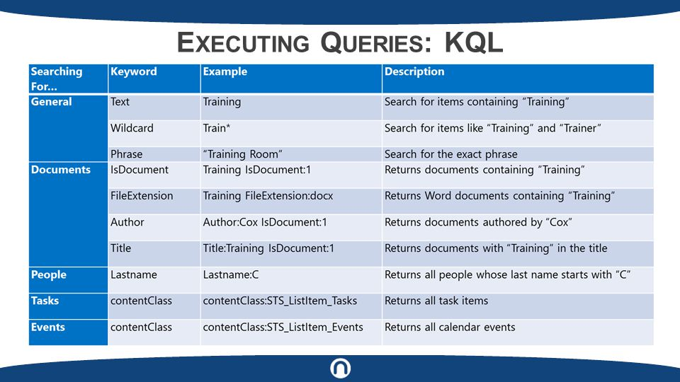 E XECUTING Q UERIES : KQL