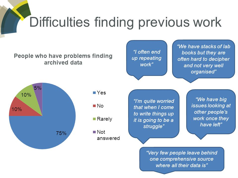 Difficulties finding previous work I'm quite worried that when I come to write things up it is going to be a struggle Very few people leave behind one comprehensive source where all their data is We have stacks of lab books but they are often hard to decipher and not very well organised We have big issues looking at other people's work once they have left I often end up repeating work