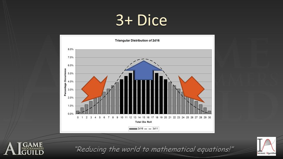 Reducing the world to mathematical equations! 3+ Dice