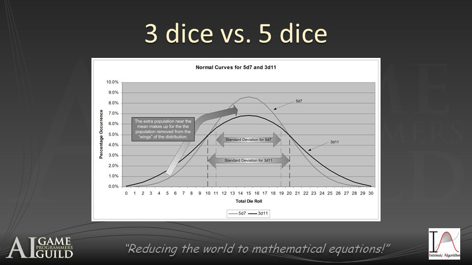 Reducing the world to mathematical equations! 3 dice vs. 5 dice