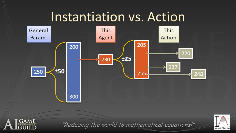 Reducing the world to mathematical equations! Instantiation vs.