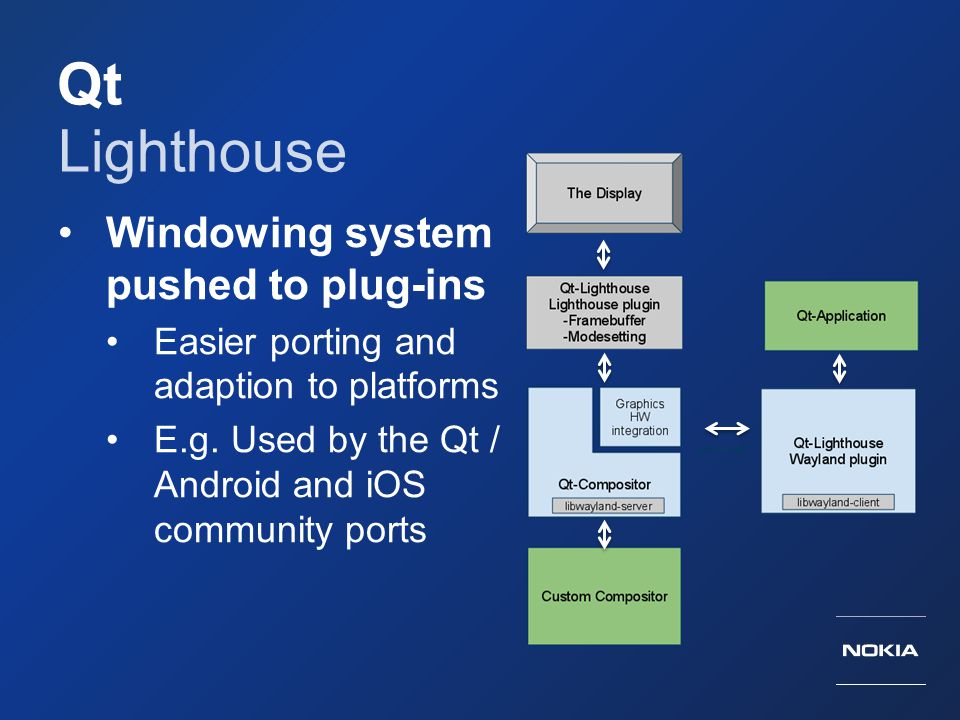 Qt Lighthouse Windowing system pushed to plug-ins Easier porting and adaption to platforms E.g. Used by the Qt / Android and iOS community ports
