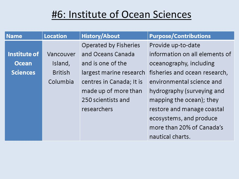 #6: Institute of Ocean Sciences NameLocationHistory/AboutPurpose/Contributions Institute of Ocean Sciences Vancouver Island, British Columbia Operated by Fisheries and Oceans Canada and is one of the largest marine research centres in Canada; It is made up of more than 250 scientists and researchers Provide up-to-date information on all elements of oceanography, including fisheries and ocean research, environmental science and hydrography (surveying and mapping the ocean); they restore and manage coastal ecosystems, and produce more than 20% of Canada's nautical charts.
