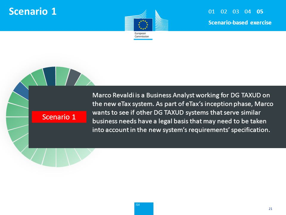Click to edit Master title style Scenario 1 21 Marco Revaldi is a Business Analyst working for DG TAXUD on the new eTax system. As part of eTax's ince
